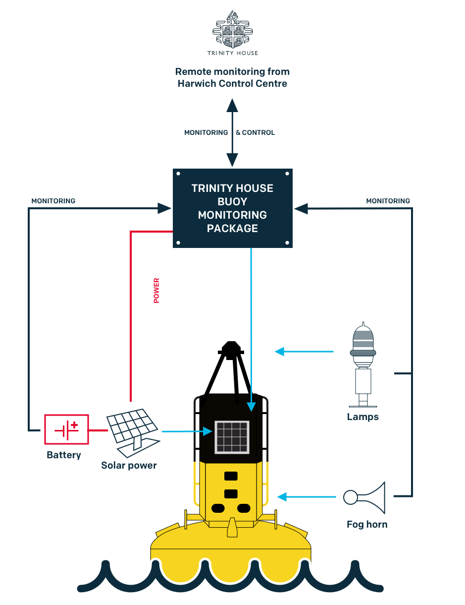 Buoy monitoring system 3.png